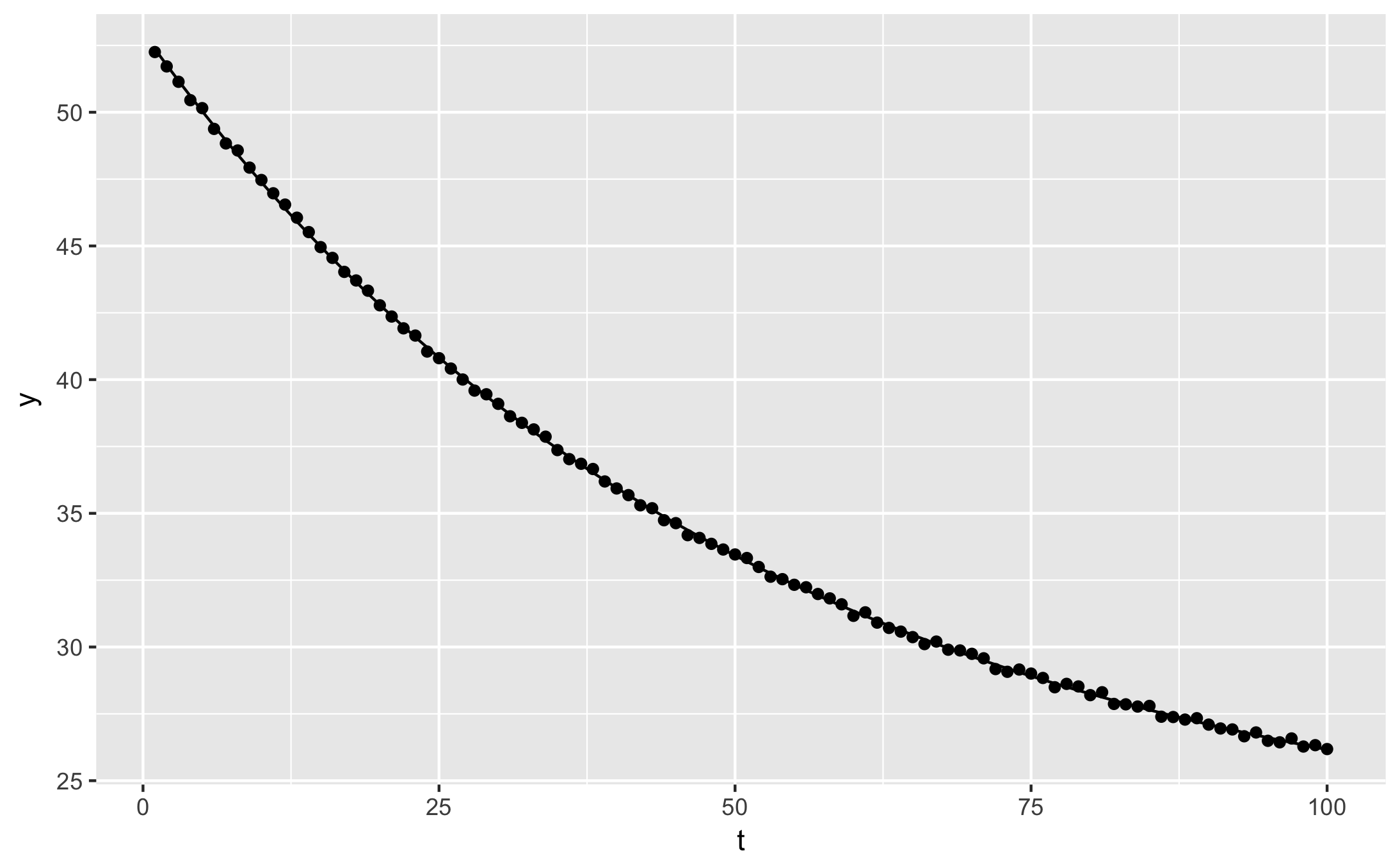 Fitting exponential decays in R, the easy way · Douglas Watson