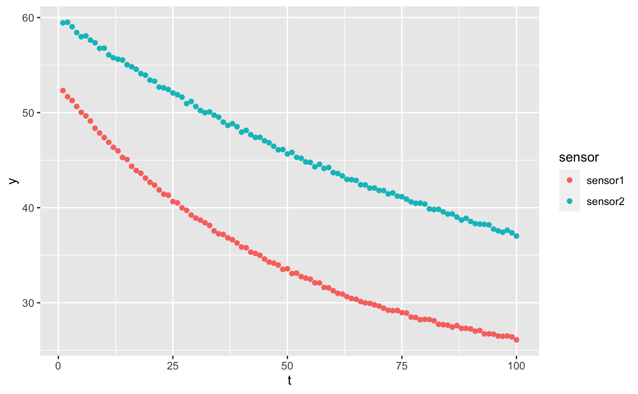 Fitting exponential decays in R, the easy way