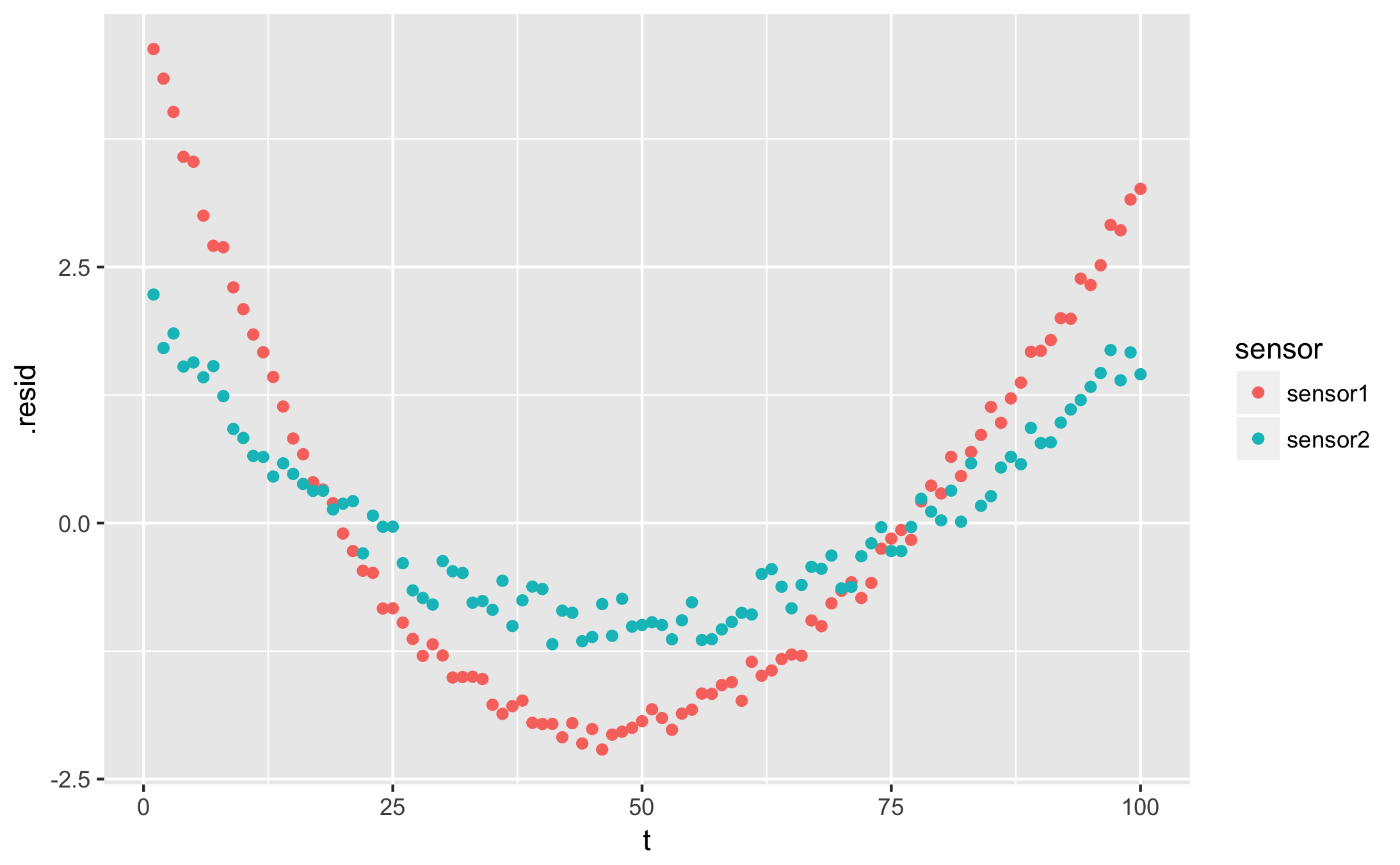 Curve fitting on batches in the tidyverse: R, dplyr, and
